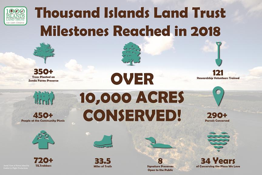 2018 Thousand Islands Land Trust 2018 Milestones